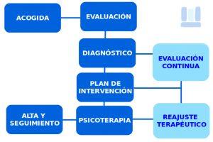 VOLMAEsalud. Terapia Centrada en la Persona.